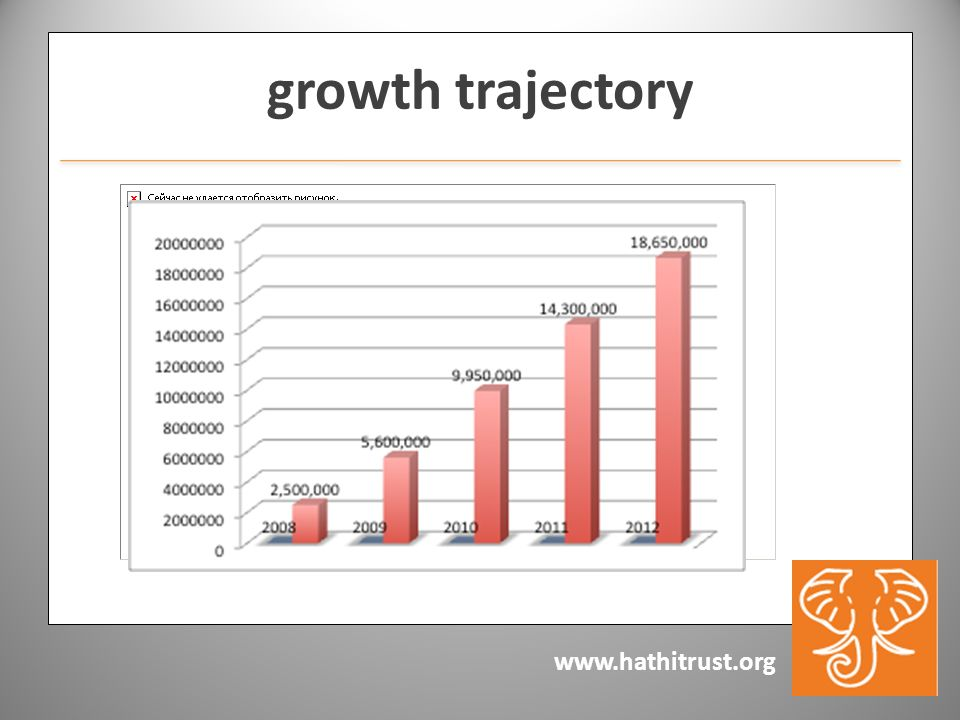 www.hathitrust.org growth trajectory