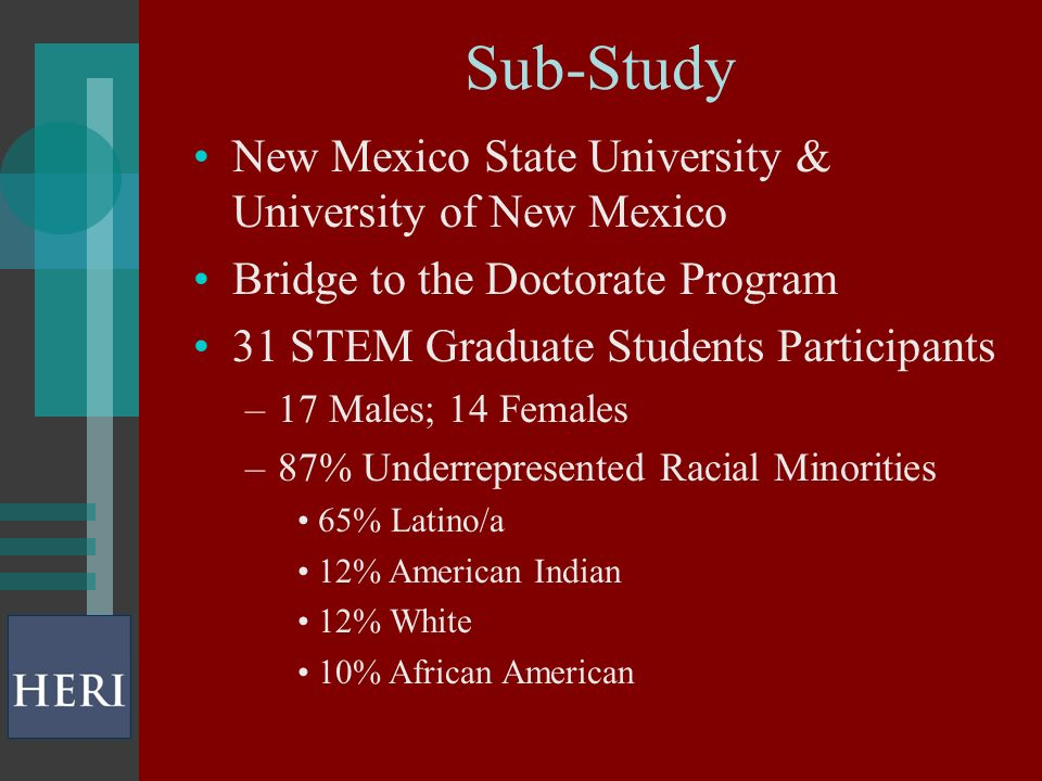 Sub-Study New Mexico State University & University of New Mexico Bridge to the Doctorate Program 31 STEM Graduate Students Participants –17 Males; 14 Females –87% Underrepresented Racial Minorities 65% Latino/a 12% American Indian 12% White 10% African American