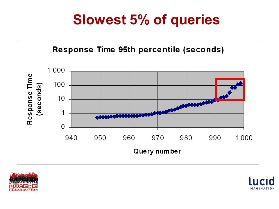Slowest 5% of queries