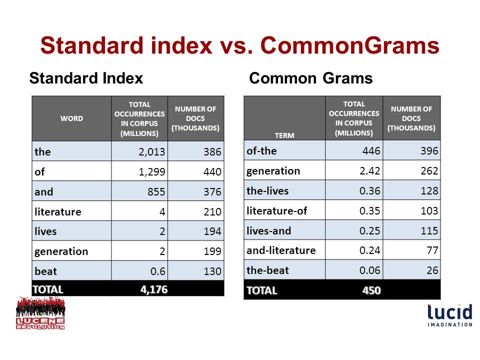 Standard index vs.