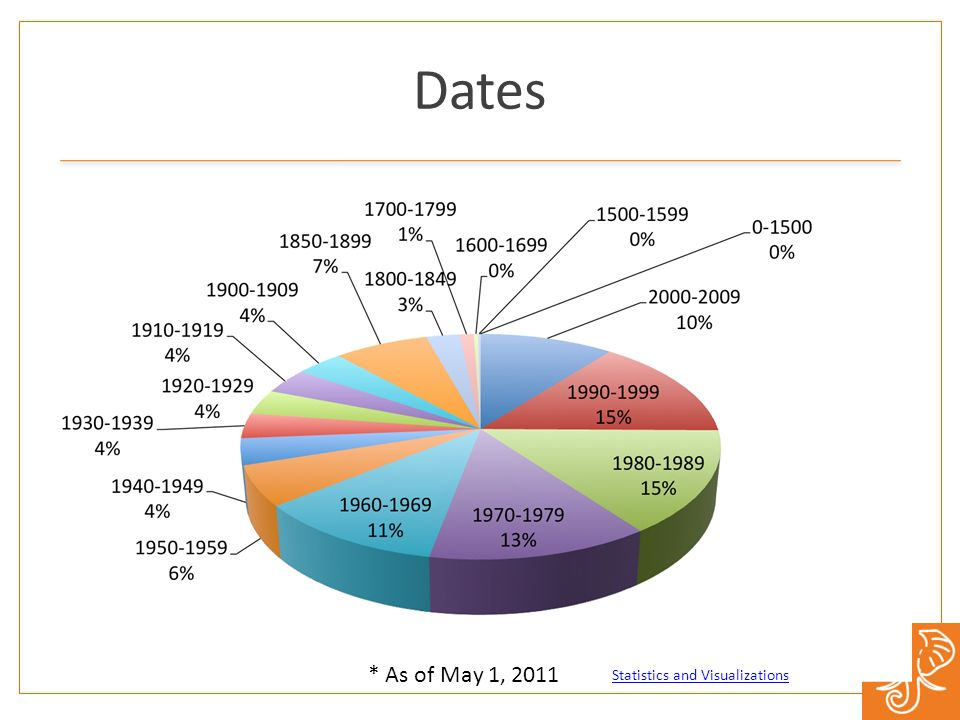 Dates * As of May 1, 2011 Statistics and Visualizations