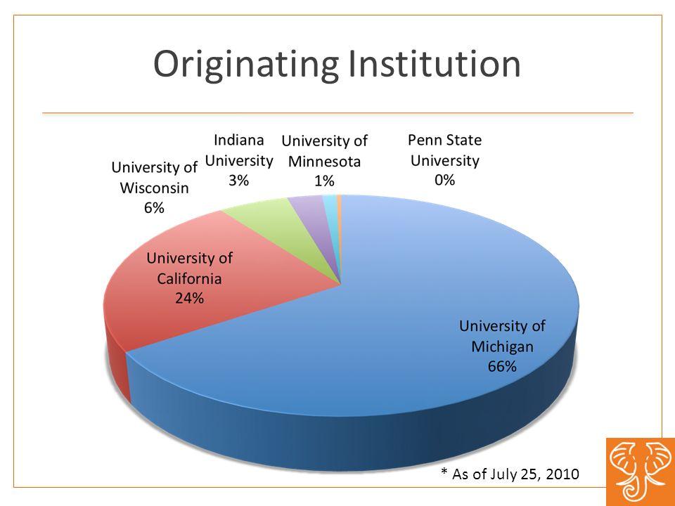 Originating Institution * As of July 25, 2010