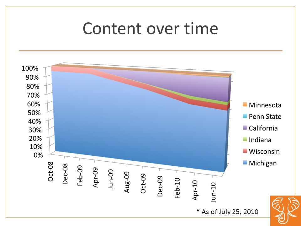 Content over time * As of July 25, 2010