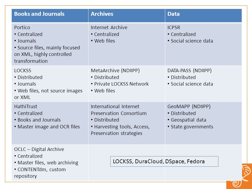 Books and JournalsArchivesData Portico Centralized Journals Source files, mainly focused on XML, highly controlled transformation Internet Archive Cen