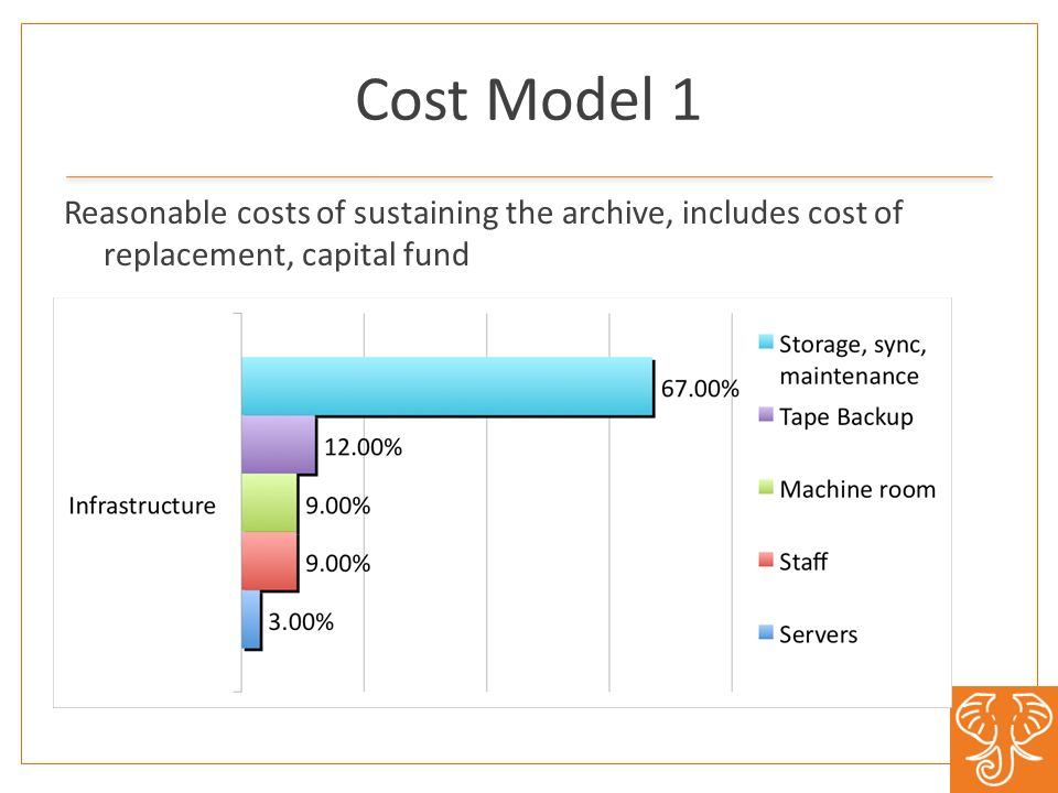 Cost Model 1 Reasonable costs of sustaining the archive, includes cost of replacement, capital fund