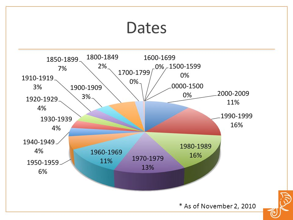 Dates * As of November 2, 2010