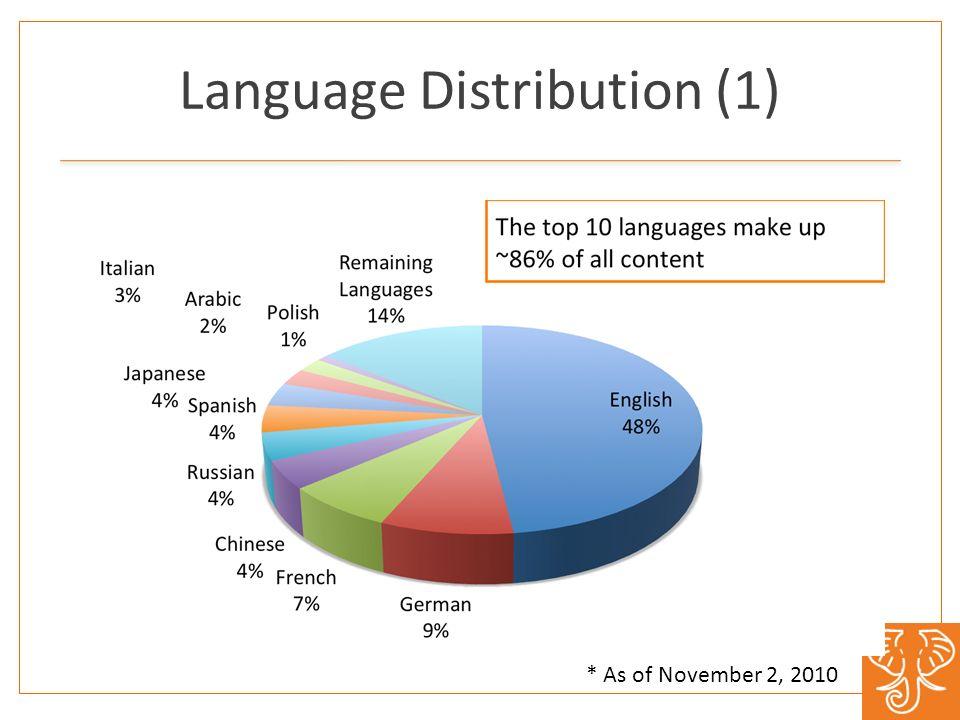 Language Distribution (2) The next 40 languages make up ~13% of total * As of November 2, 2010