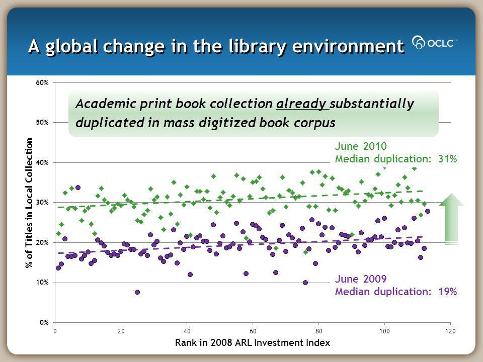 A global change in the library environment June 2010 Median duplication: 31% June 2009 Median duplication: 19% Academic print book collection already substantially duplicated in mass digitized book corpus