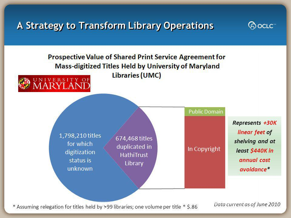 A Strategy to Transform Library Operations Data current as of June 2010 Represents +30K linear feet of shelving and at least $440K in annual cost avoidance* * Assuming relegation for titles held by >99 libraries; one volume per title * $.86
