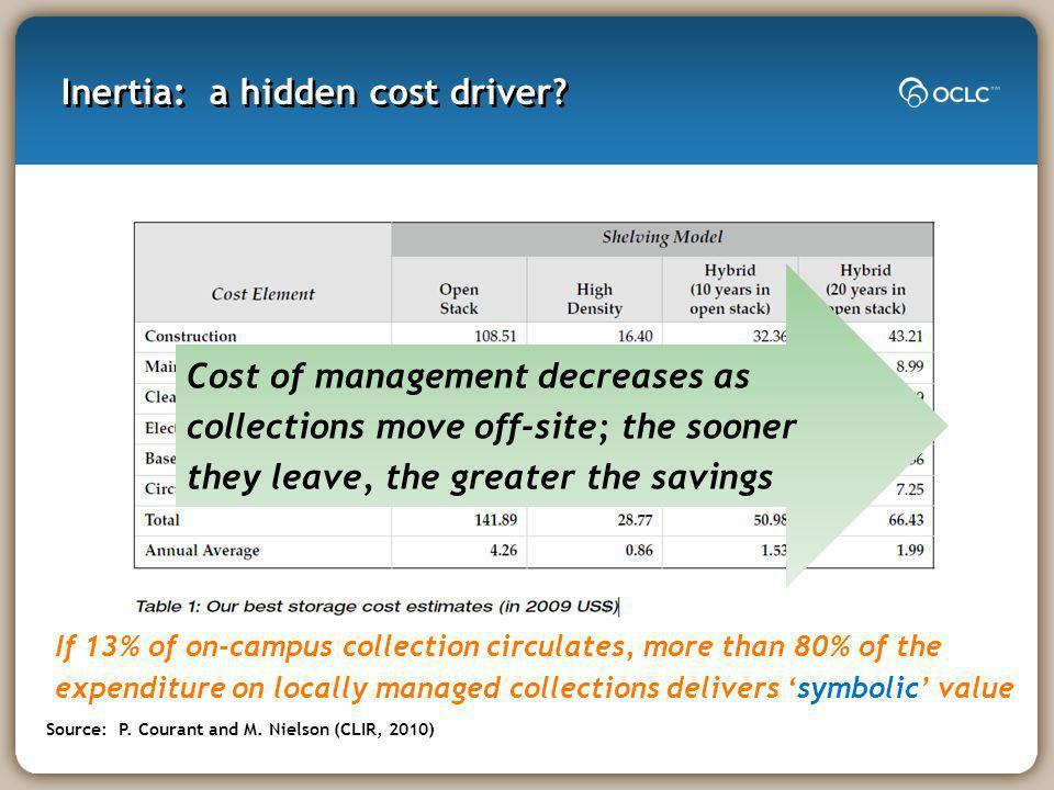 Inertia: a hidden cost driver.