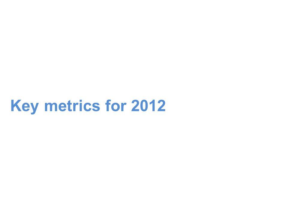 Key metrics for 2012