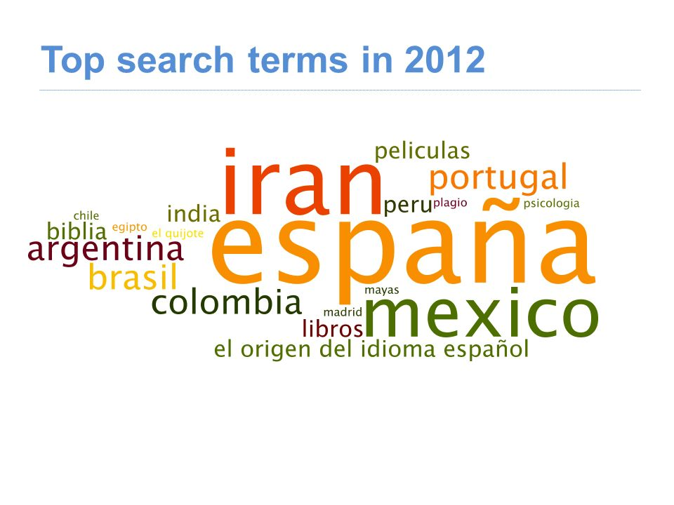 Top search terms in 2012