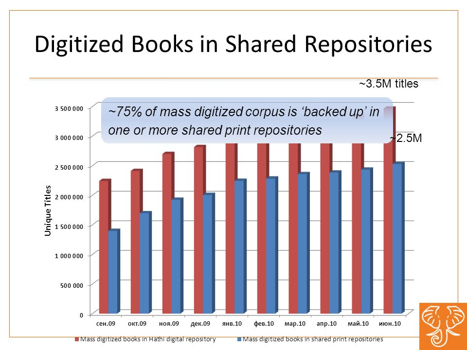 Digitized Books in Shared Repositories ~75% of mass digitized corpus is backed up in one or more shared print repositories ~3.5M titles ~2.5M