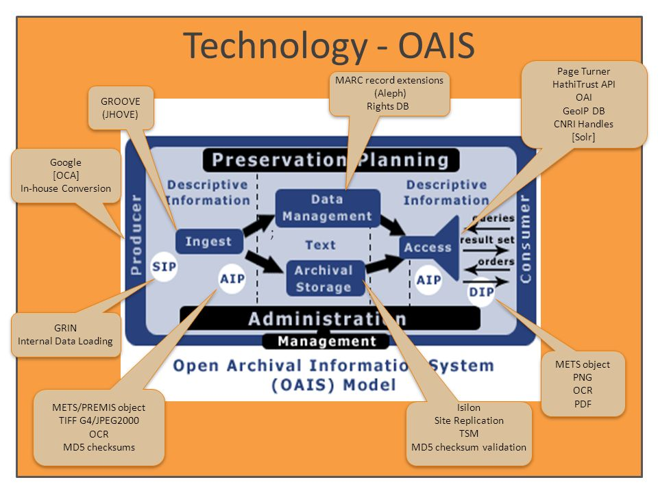 Technology - OAIS GRIN Internal Data Loading GRIN Internal Data Loading Google [OCA] In-house Conversion Google [OCA] In-house Conversion MARC record extensions (Aleph) Rights DB MARC record extensions (Aleph) Rights DB Page Turner HathiTrust API OAI GeoIP DB CNRI Handles [Solr] Page Turner HathiTrust API OAI GeoIP DB CNRI Handles [Solr] METS/PREMIS object TIFF G4/JPEG2000 OCR MD5 checksums METS/PREMIS object TIFF G4/JPEG2000 OCR MD5 checksums METS object PNG OCR PDF METS object PNG OCR PDF Isilon Site Replication TSM MD5 checksum validation Isilon Site Replication TSM MD5 checksum validation GROOVE (JHOVE) GROOVE (JHOVE) ;
