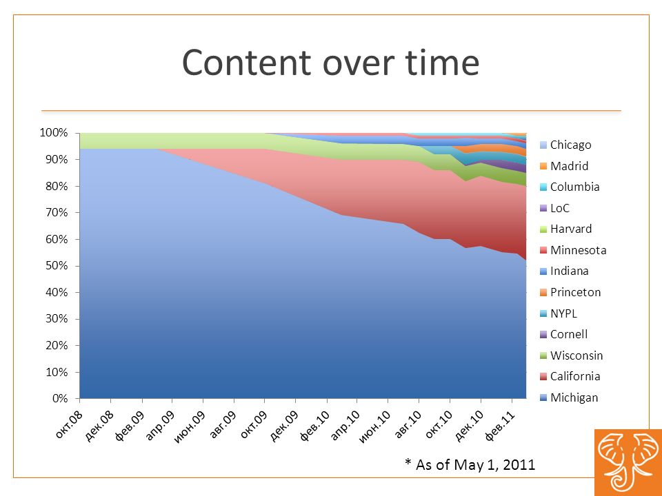 Content over time * As of May 1, 2011