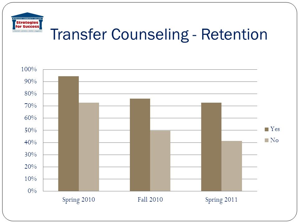 Transfer Counseling - Retention