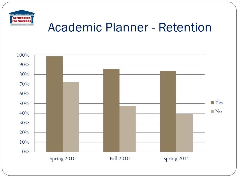 Academic Planner - Retention