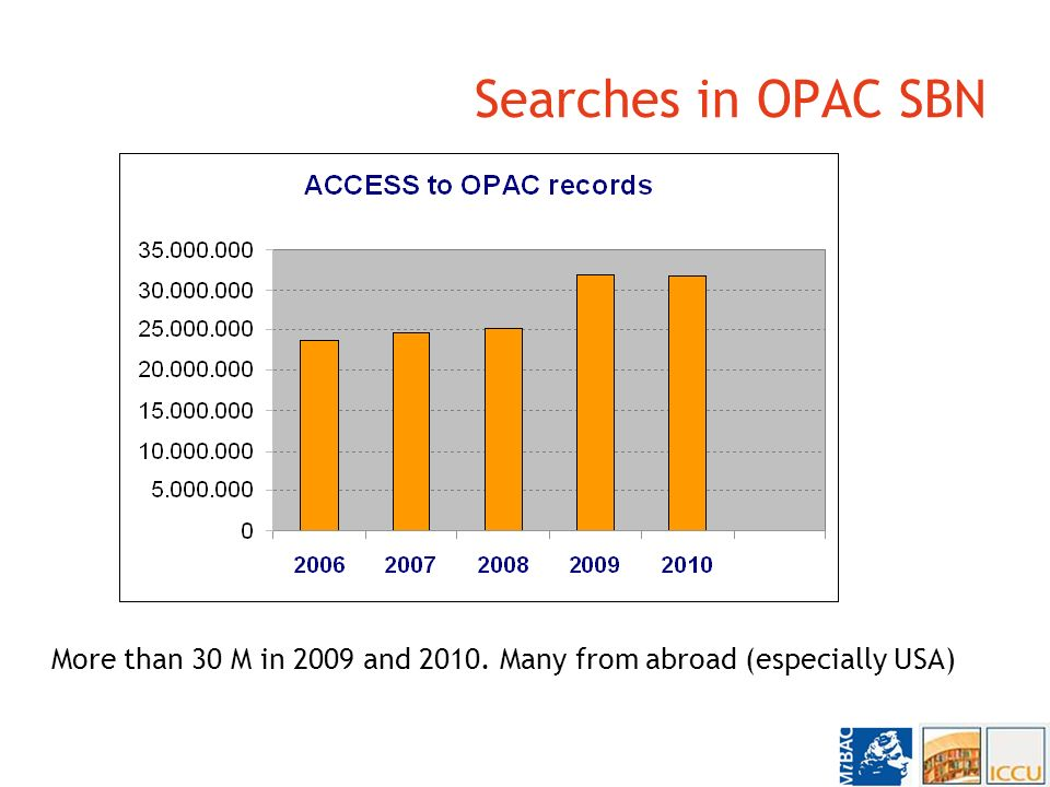Searches in OPAC SBN More than 30 M in 2009 and 2010. Many from abroad (especially USA)