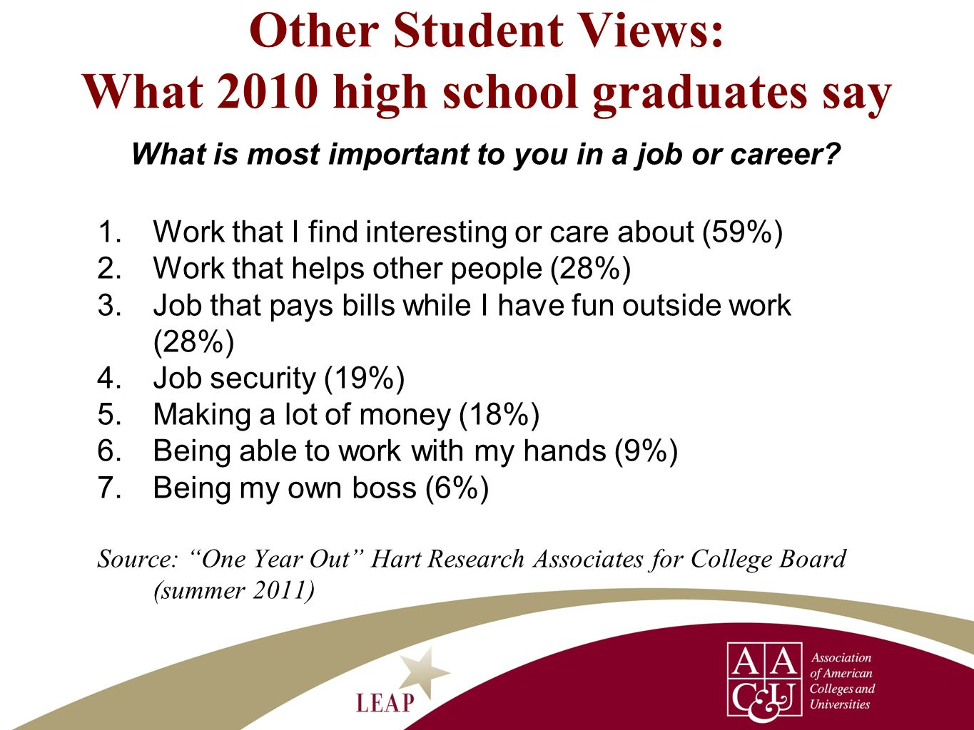 Other Student Views: What 2010 high school graduates say What is most important to you in a job or career? 1.Work that I find interesting or care abou