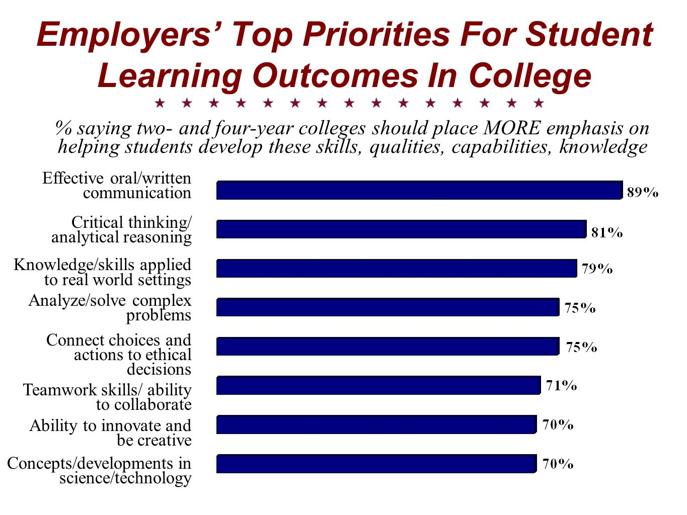 Employers Top Priorities For Student Learning Outcomes In College % saying two- and four-year colleges should place MORE emphasis on helping students