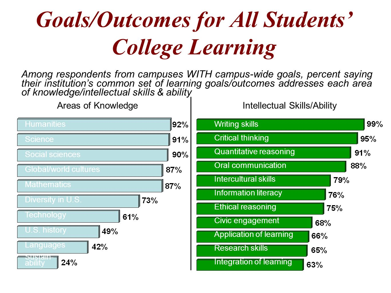 35 Goals/Outcomes for All Students College Learning Humanities Science Social sciences Global/world cultures Mathematics Diversity in U.S. Technology