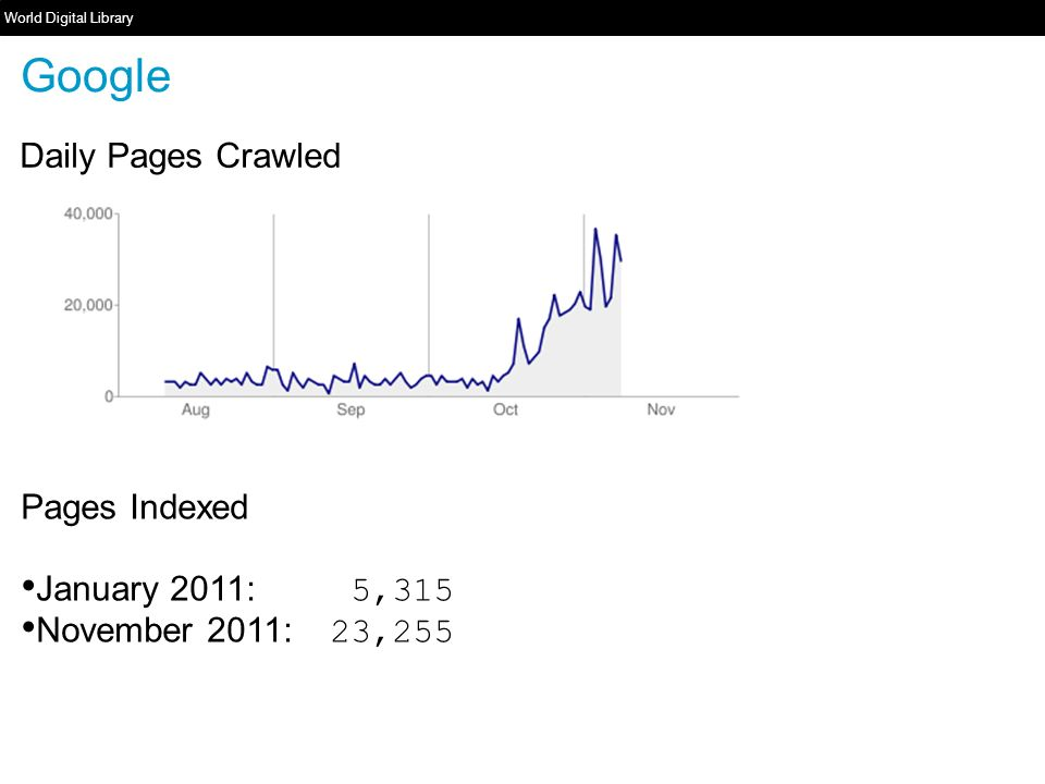 World Digital Library www.wdl.org Google Daily Pages Crawled Pages Indexed January 2011: 5,315 November 2011: 23,255