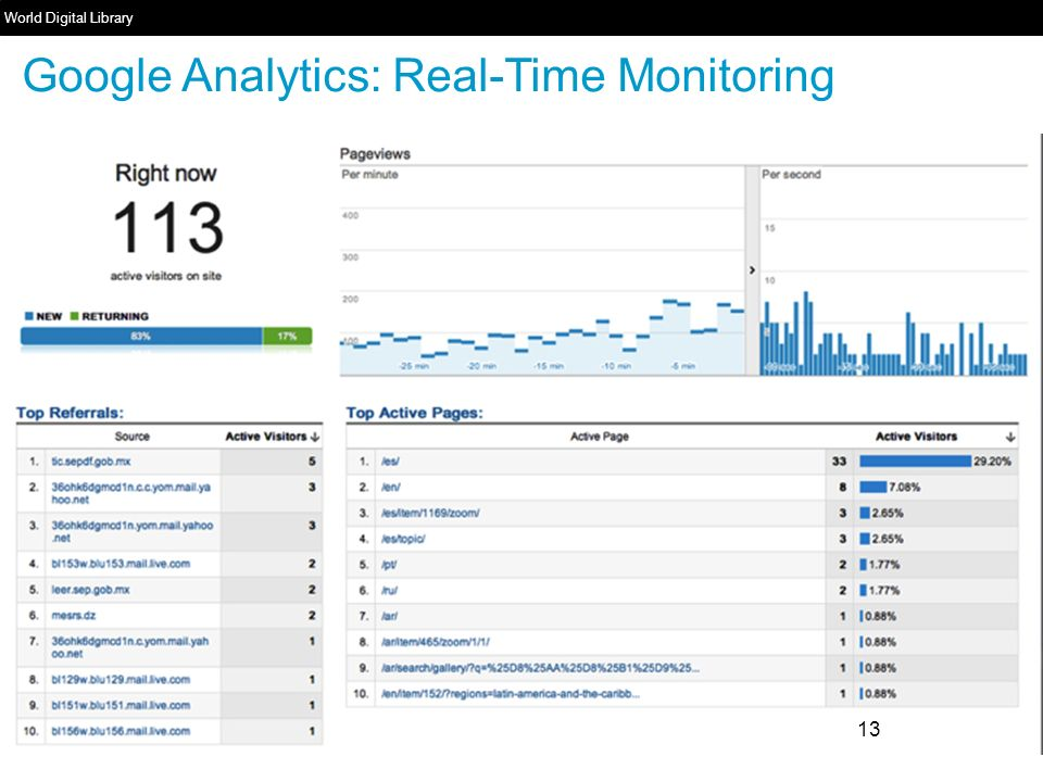 13 World Digital Library   Google Analytics: Real-Time Monitoring