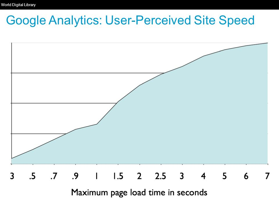 World Digital Library   Google Analytics: User-Perceived Site Speed