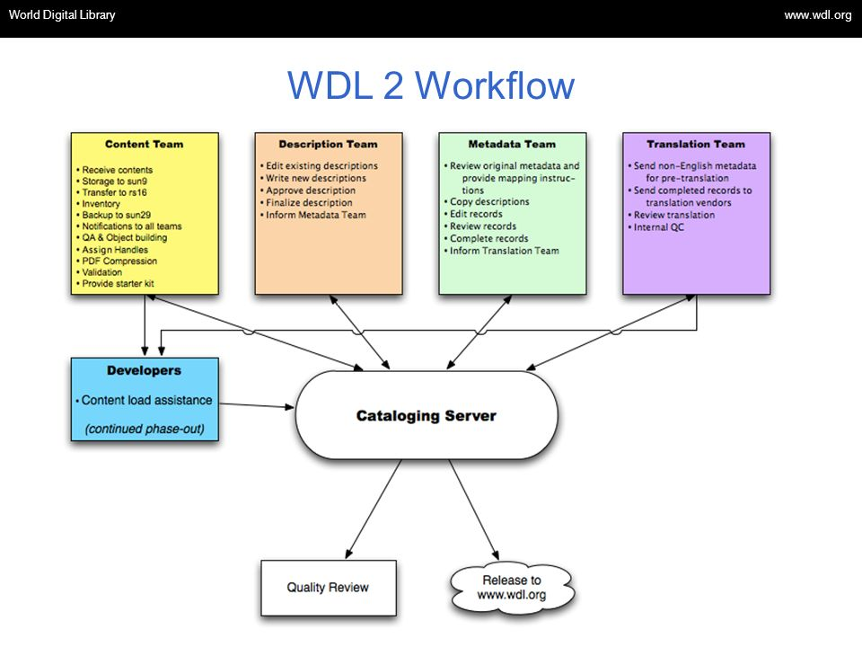 OSI | WEB SERVICES WDL 2 Workflow World Digital Library