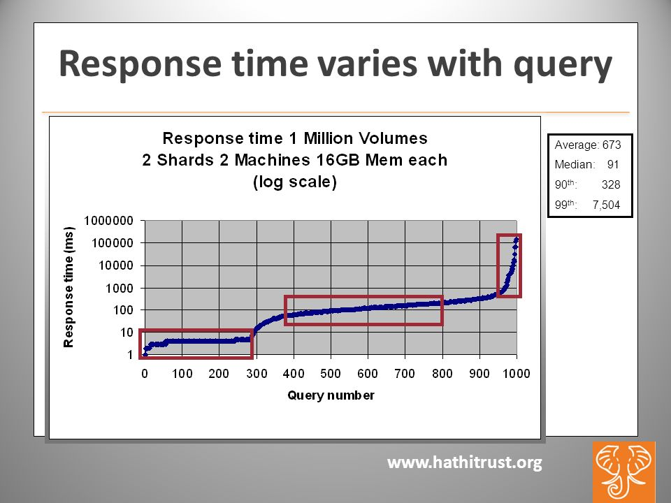 www.hathitrust.org Response time varies with query Average: 673 Median: 91 90 th : 328 99 th : 7,504