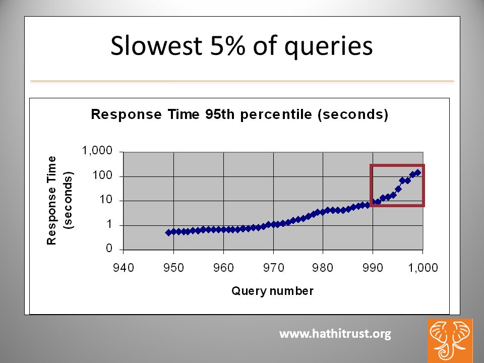 www.hathitrust.org Slowest 5% of queries