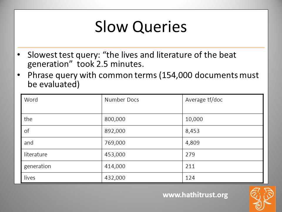 www.hathitrust.org Slow Queries Slowest test query: the lives and literature of the beat generation took 2.5 minutes.