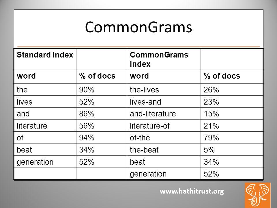www.hathitrust.org CommonGrams Standard IndexCommonGrams Index word% of docsword% of docs the90%the-lives26% lives52%lives-and23% and86%and-literature15% literature56%literature-of21% of94%of-the79% beat34%the-beat5% generation52%beat34% generation52%