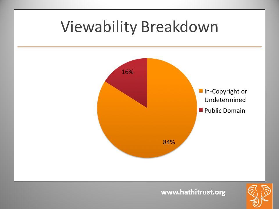 www.hathitrust.org Viewability Breakdown