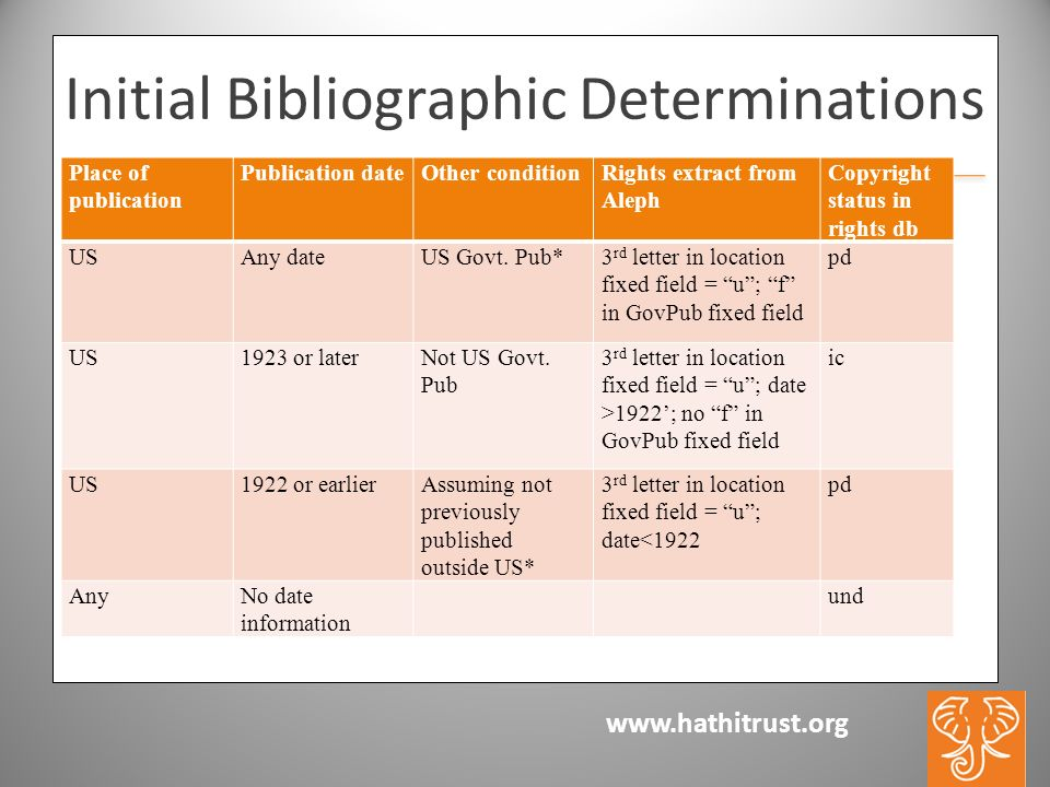 www.hathitrust.org Initial Bibliographic Determinations Place of publication Publication dateOther conditionRights extract from Aleph Copyright status in rights db USAny dateUS Govt.