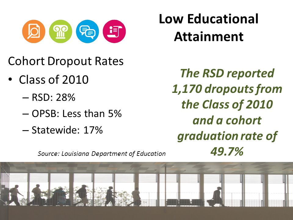 Low Educational Attainment Cohort Dropout Rates Class of 2010 – RSD: 28% – OPSB: Less than 5% – Statewide: 17% Source: Louisiana Department of Education The RSD reported 1,170 dropouts from the Class of 2010 and a cohort graduation rate of 49.7%