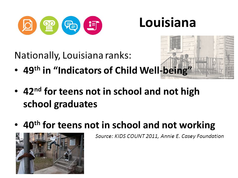 Louisiana Nationally, Louisiana ranks: 49 th in Indicators of Child Well-being 42 nd for teens not in school and not high school graduates 40 th for teens not in school and not working Source: KIDS COUNT 2011, Annie E.