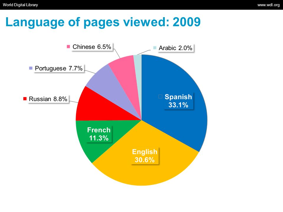 World Digital Library   Language of pages viewed: 2009