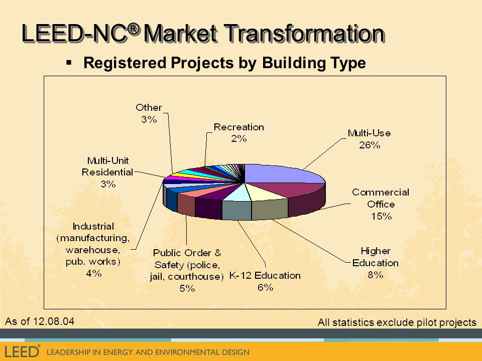 Registered Projects by Building Type As of 12.08.04 All statistics exclude pilot projects LEED-NC ® Market Transformation