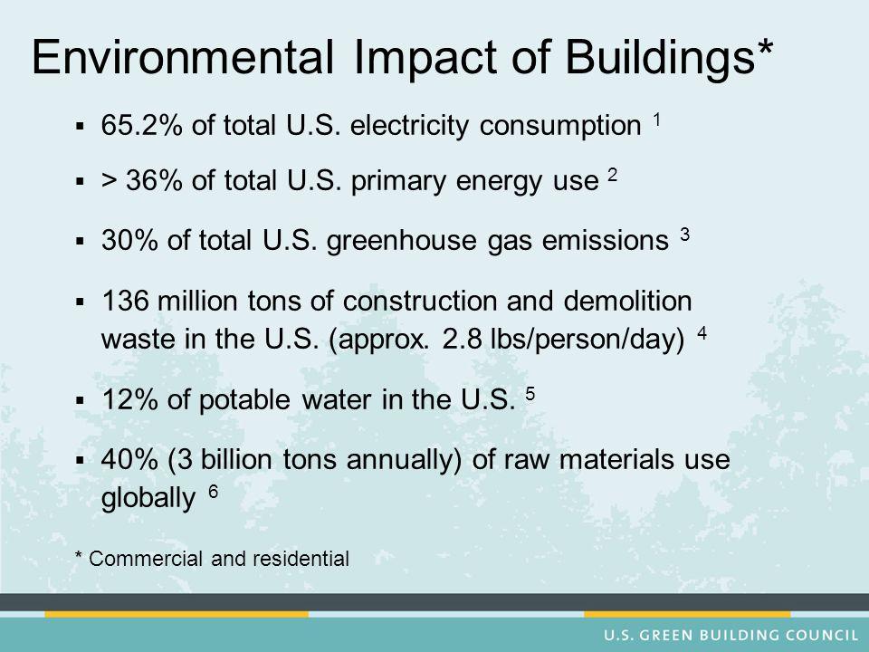 Environmental Impact of Buildings* 65.2% of total U.S.