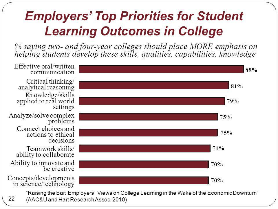 22 % saying two- and four-year colleges should place MORE emphasis on helping students develop these skills, qualities, capabilities, knowledge Employers Top Priorities for Student Learning Outcomes in College Effective oral/written communication Critical thinking/ analytical reasoning Knowledge/skills applied to real world settings Analyze/solve complex problems Connect choices and actions to ethical decisions Teamwork skills/ ability to collaborate Ability to innovate and be creative Concepts/developments in science/technology Raising the Bar: Employers Views on College Learning in the Wake of the Economic Downturn (AAC&U and Hart Research Assoc.