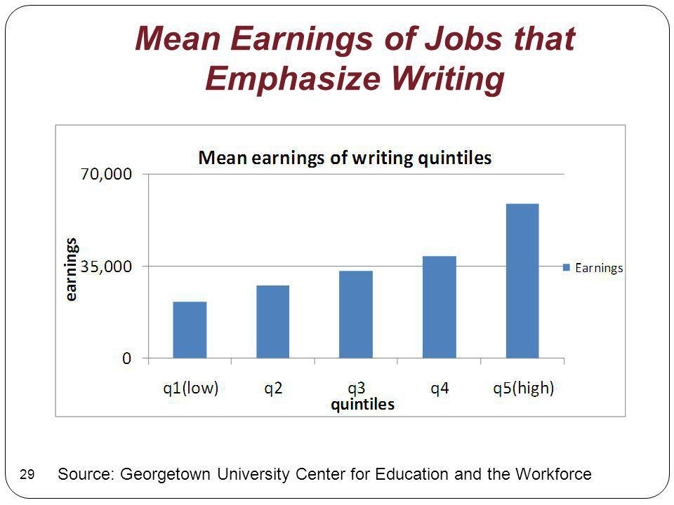 Mean Earnings of Jobs that Emphasize Writing Source: Georgetown University Center for Education and the Workforce 29