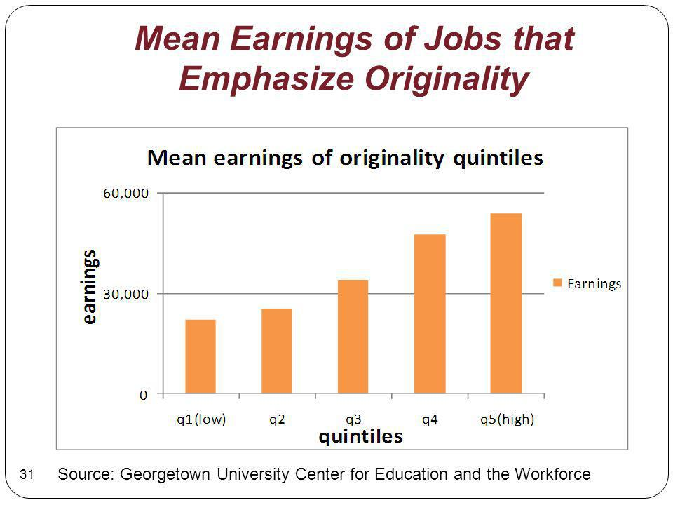Mean Earnings of Jobs that Emphasize Originality Source: Georgetown University Center for Education and the Workforce 31