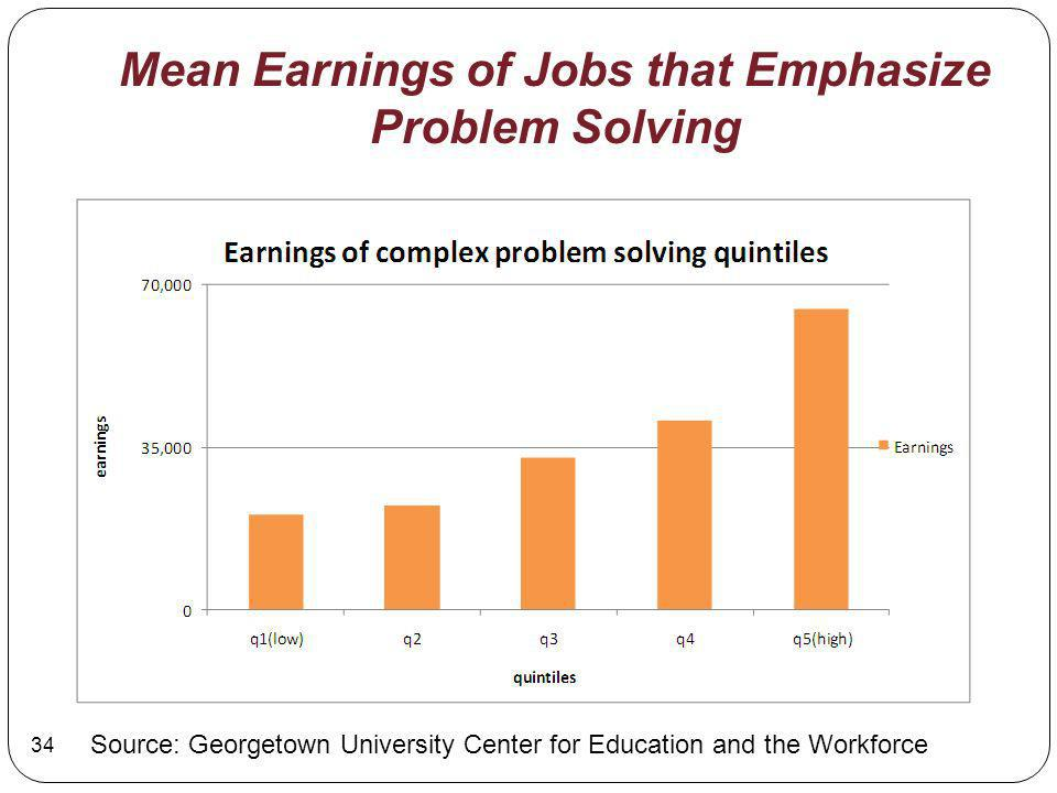 Mean Earnings of Jobs that Emphasize Problem Solving Source: Georgetown University Center for Education and the Workforce 34