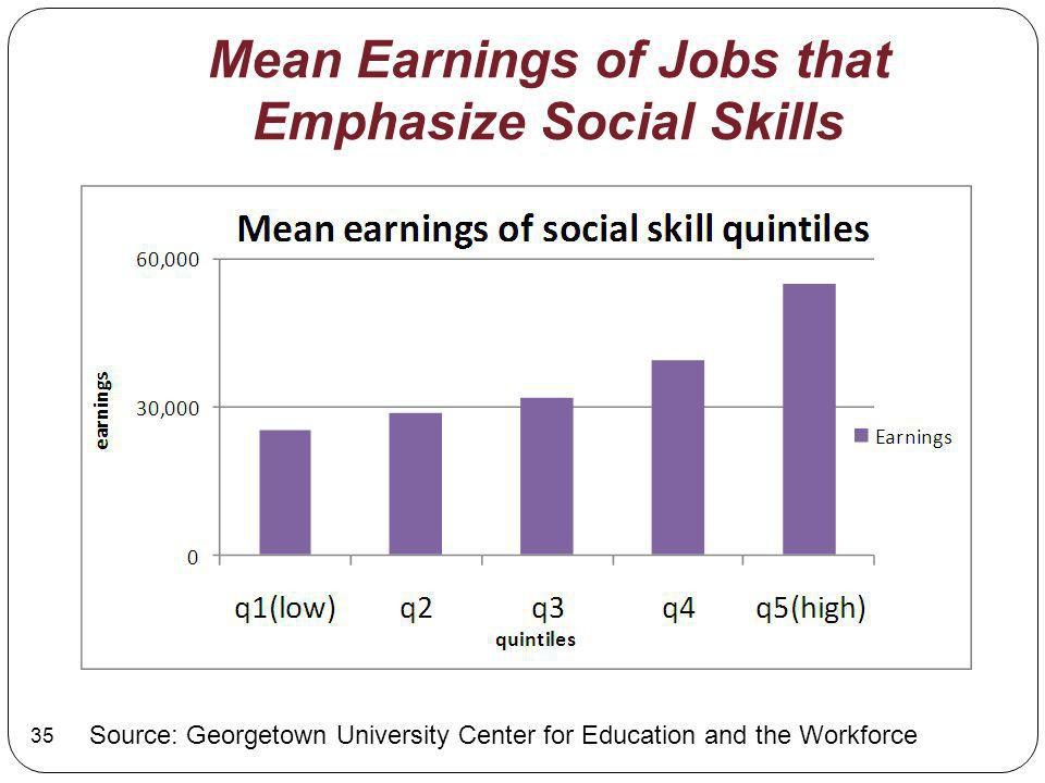Mean Earnings of Jobs that Emphasize Social Skills Source: Georgetown University Center for Education and the Workforce 35