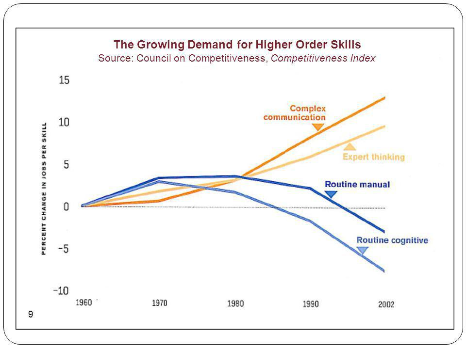 The Growing Demand for Higher Order Skills Source: Council on Competitiveness, Competitiveness Index 9