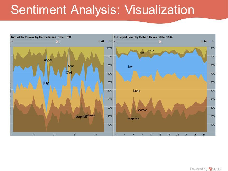 Sentiment Analysis: Visualization