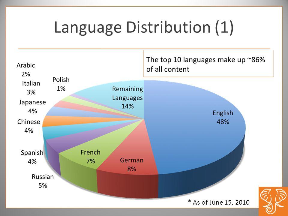 Language Distribution (1) * As of June 15, 2010