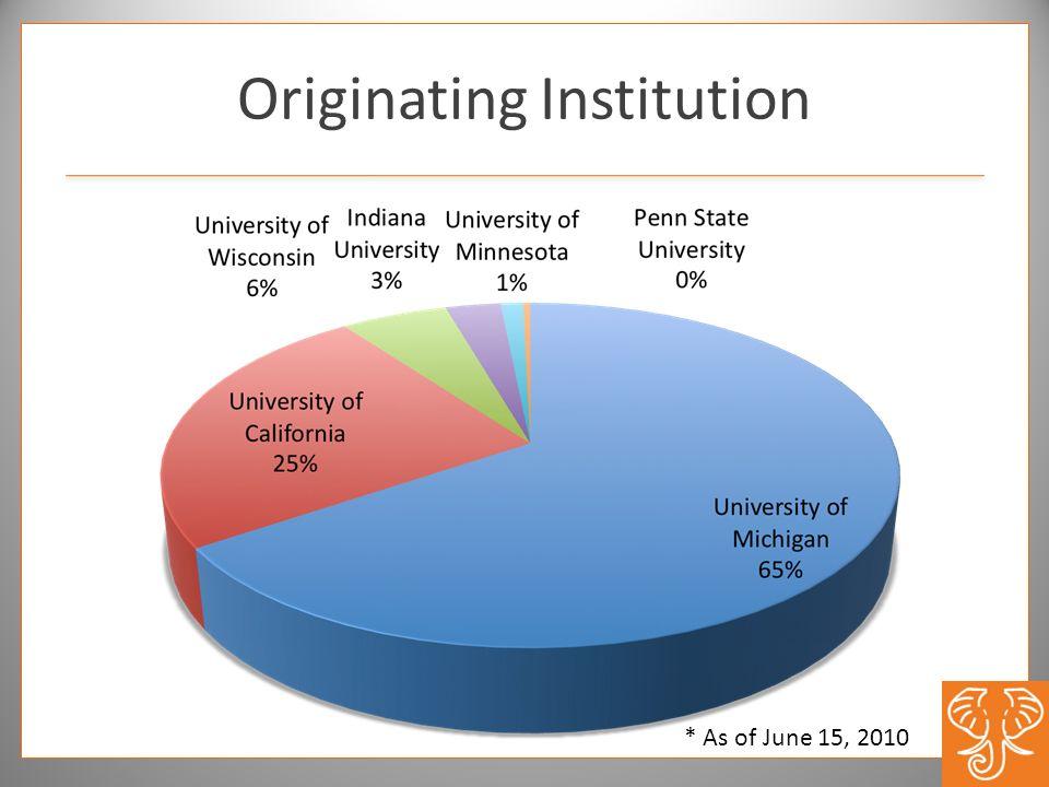 Originating Institution * As of June 15, 2010