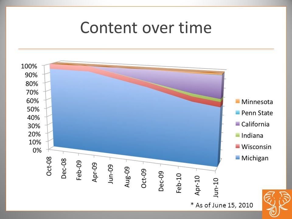Content over time * As of June 15, 2010